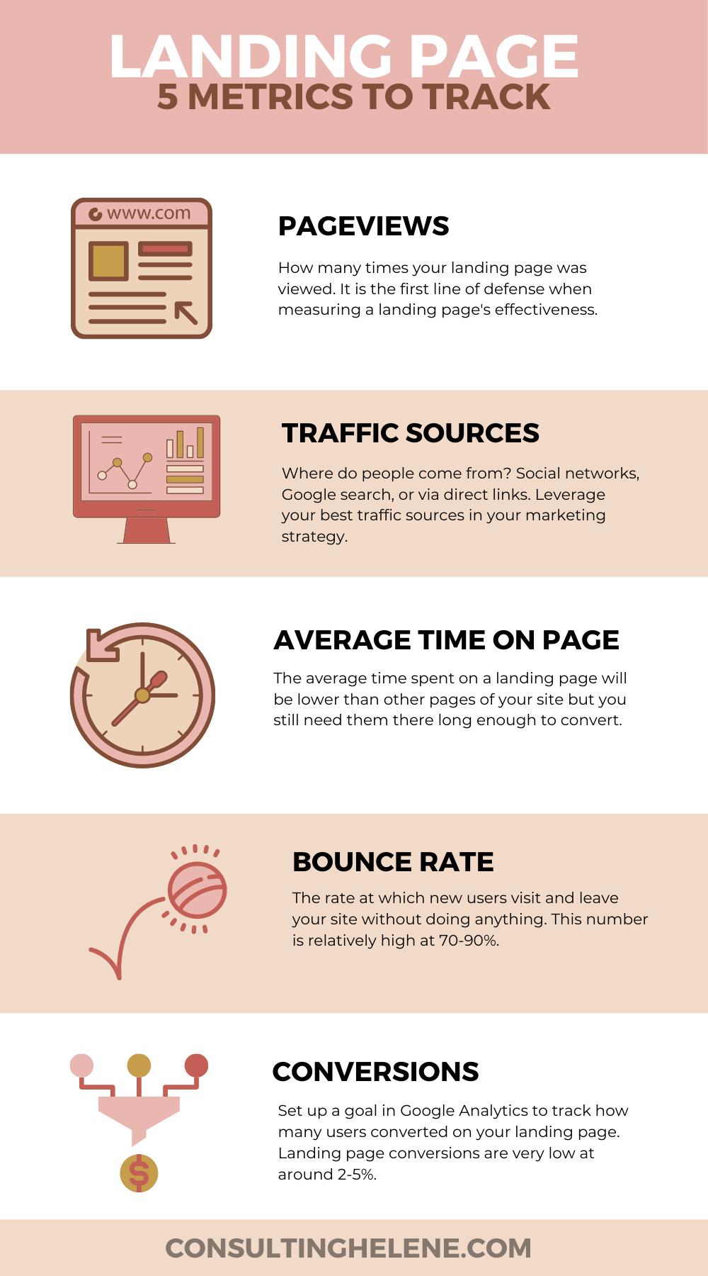 Landing Page Metrics Infograph
